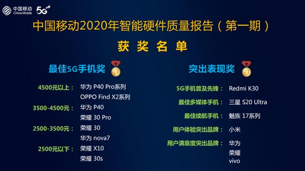 中国移动权威报告:荣耀30获5G手机通信指数第一 前十名全是华为系