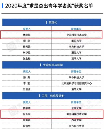 """中国科大林毅恒教授、何玉明研究员获""""求是杰出青年学者奖""""!图片"""