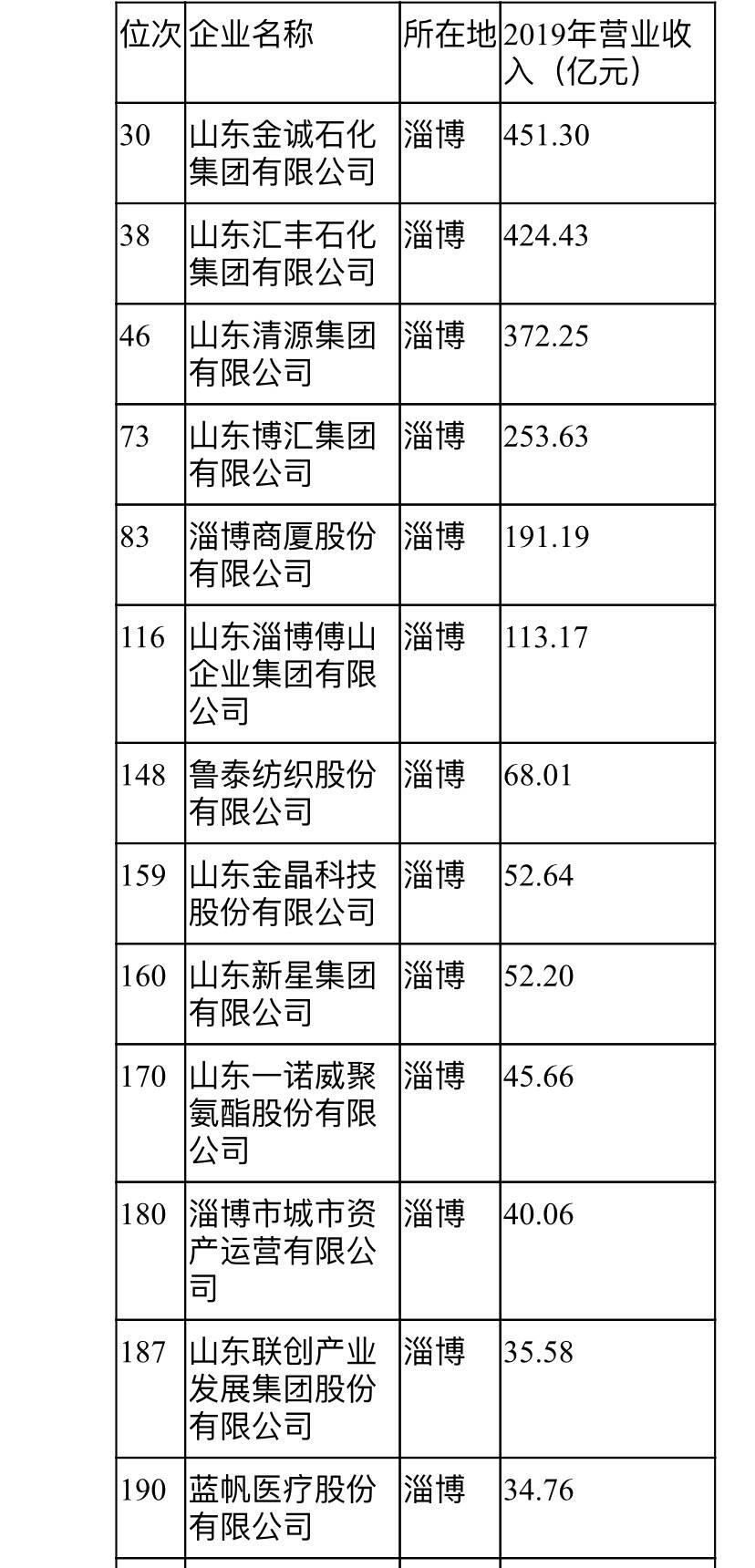 """榜单来了!淄博25家企业入选""""2020鲁企300强"""""""
