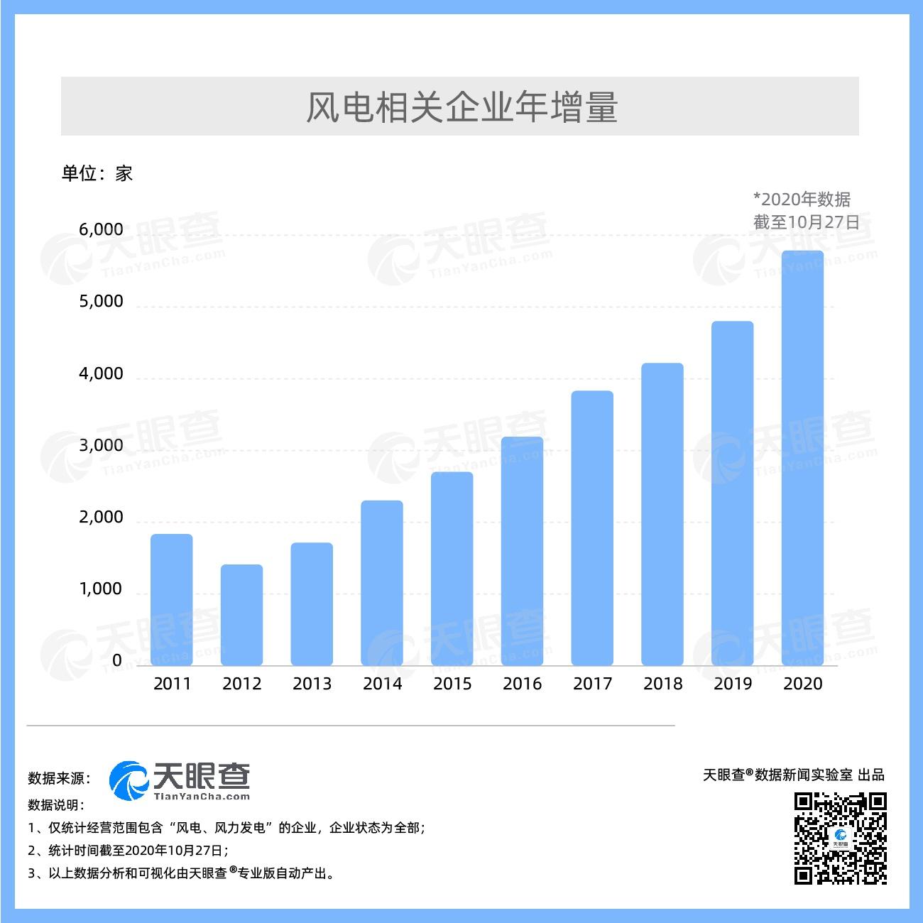 """风电发展或将进入""""倍速""""阶段 我国今年已经新增近5,800家风电相关企业"""