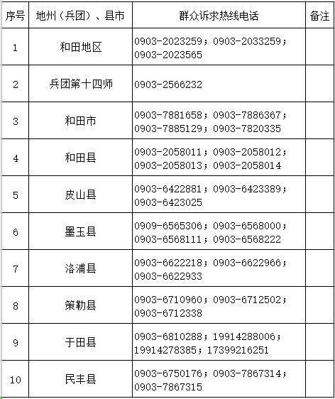 和田地区(兵团第十四师)公布:新冠肺炎疫情防控群众诉求热线电话