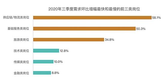 """三季度全国就业市场回暖 """"双十一""""前物流类岗位需求大增58.1%"""