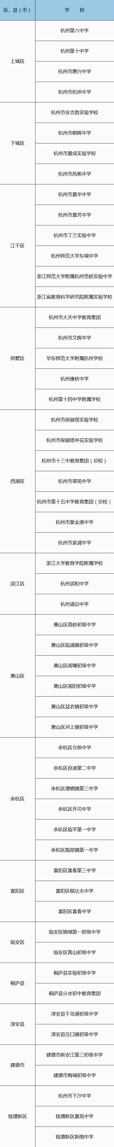 萧山6所上榜!杭州市公办初中提质强校行动首批试点学校名单出炉!