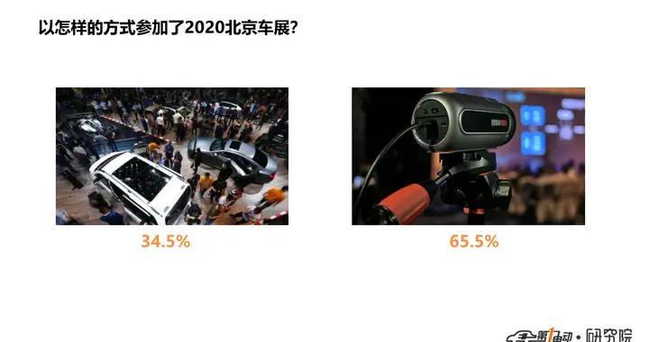 北京车展最受关注的品牌和车型,你猜对了吗?