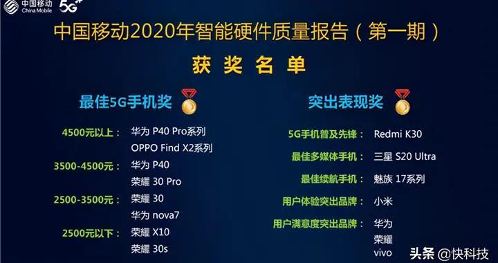 中国移动报告:荣耀30获5G手机通信指数第一 前十全是华为系