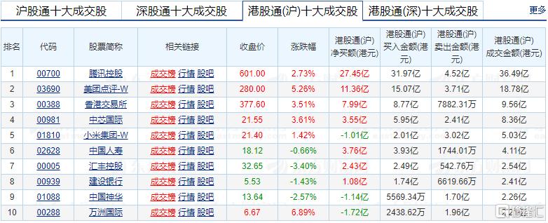 港股通今日净买入腾讯(0700.HK)34.3亿港元