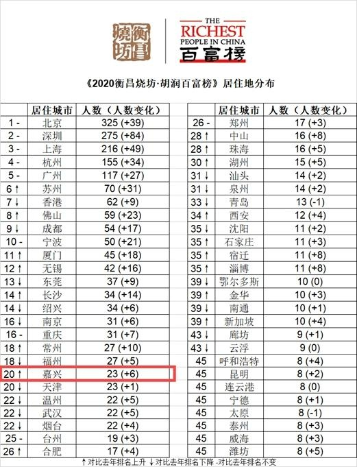 2020胡润百富榜发布,嘉兴23人榜上有名