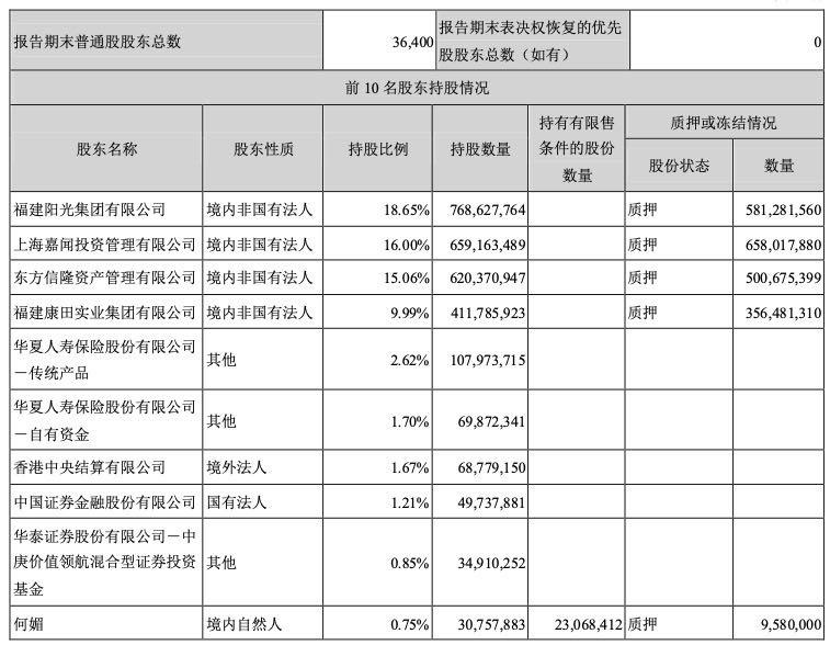 阳光城前三季度净利增21% 第一大股东股权质押超7成