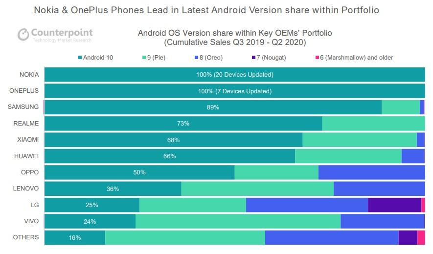 Counterpoint:诺基亚手机位列安全更新和质量方面信任排名榜首