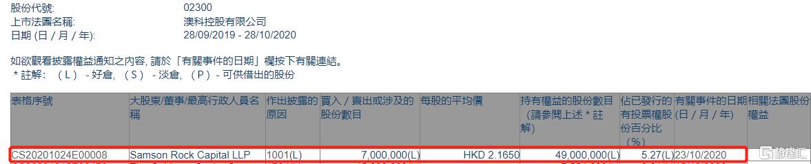 澳科控股(02300.HK)获Samson Rock Capital LLP增持700万股