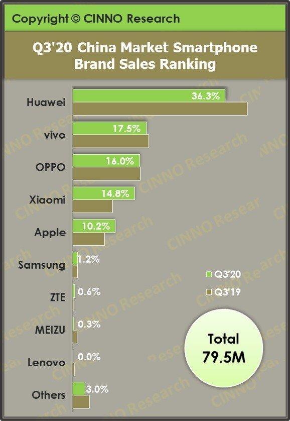 国内手机市场Q3销量排行:华为保持第一 苹果第五