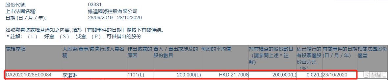 维达国际(03331.HK)获执行董事李洁琳增持20万股