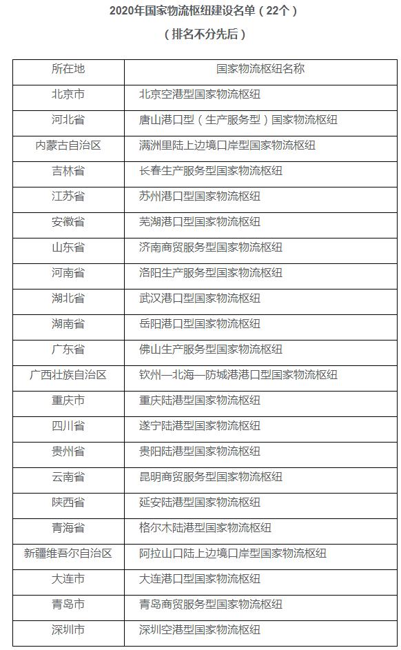 国家发展改革委、交通运输部联合发布2020年国家物流枢纽建设名单