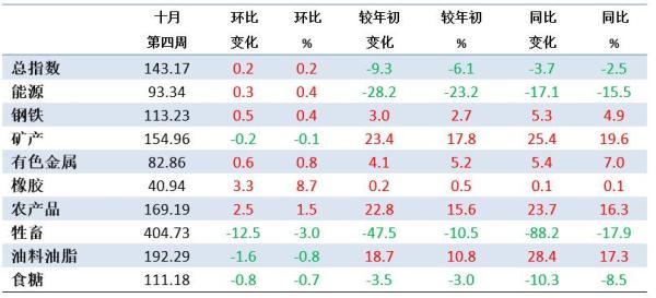 10月第4周中国大宗商品价格指数小幅上涨 牲畜类下降3%