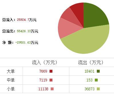 军工股大幅走弱 华自科技、华民股份、中天火箭等股跌幅超10%