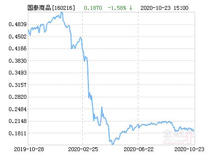 国泰大宗商品(QDII-LOF)净值下跌2.14% 请保持关注