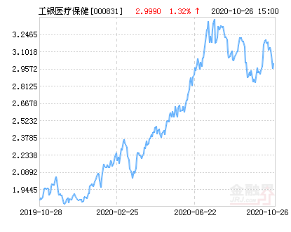工银瑞信医疗保健行业股票净值上涨3.10% 请保持关注
