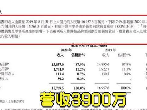 TES公布电竞收入,去年一年营收增加900万,还说JKL不值这个价?