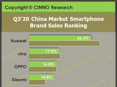 国内Q3手机销量下滑 华为蝉联榜首 5G手机超Ov小米三星之和
