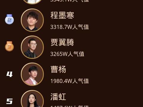 中国好声音:单依纯获得官方星show榜榜首,程墨寒却是最后赢家