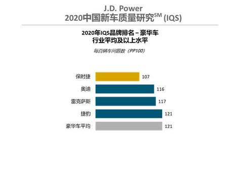 J.D. Power发布2020年中国新车质量排名,你的爱车上榜了吗?