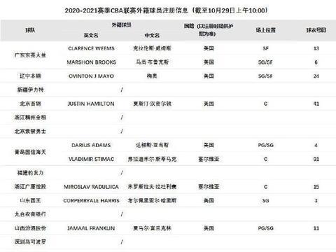 官宣!北京男篮正式注册汉密尔顿 CBA最强高塔三人组就位