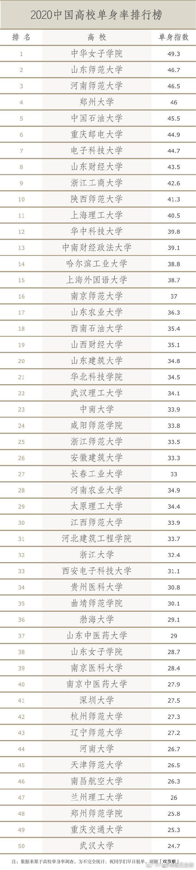 中国高校单身率排行榜 浙江4所高校上榜,浙大男生称一半是单身