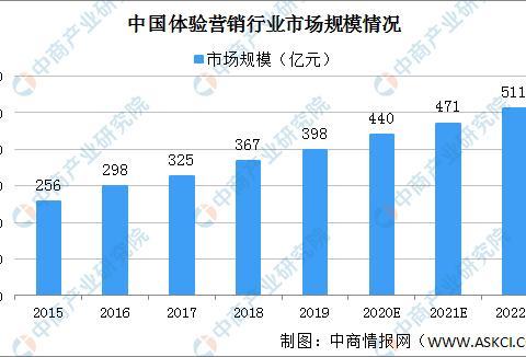 2020年中国体验营销市场规模将达440亿