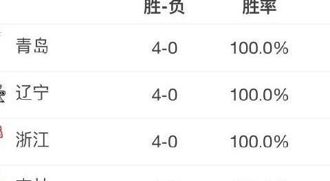 巧了!CBA第4轮4队全胜4队全败,全胜队伍有1个共同点