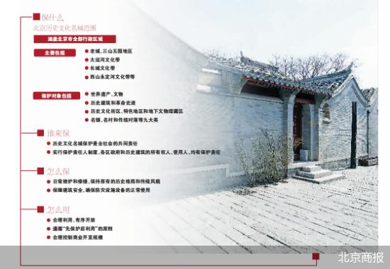 北京历史文化名城保护条例一审