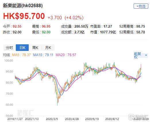 """汇丰研究:微升新奥能源(2688.HK)目标价至100港元 评级""""持有"""""""