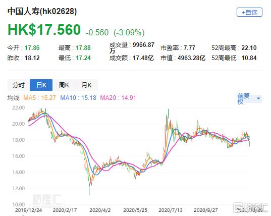 """汇丰研究:升国寿(2628.HK)目标价至20.2港元 评级""""持有"""""""