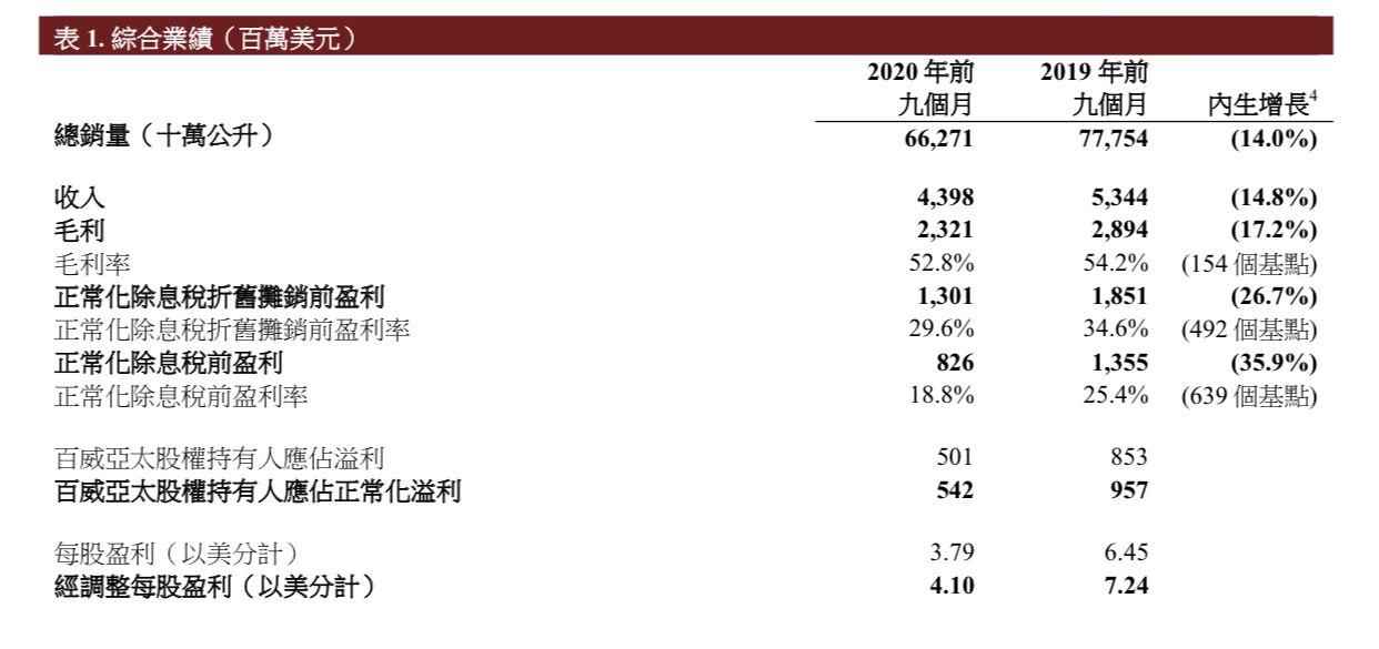 百威亚太:中国市场第三季度销量增3.1%,渠道库存保持稳健图片