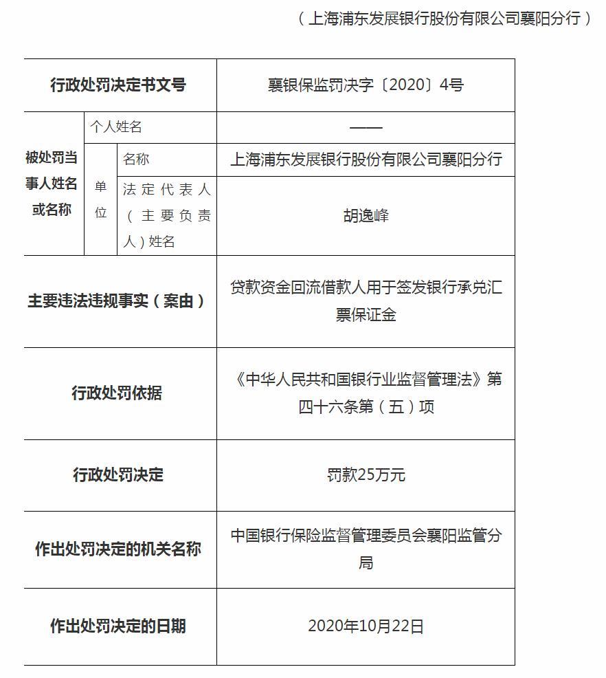 浦发银行襄阳分行被罚25万:贷款资金回流借款人