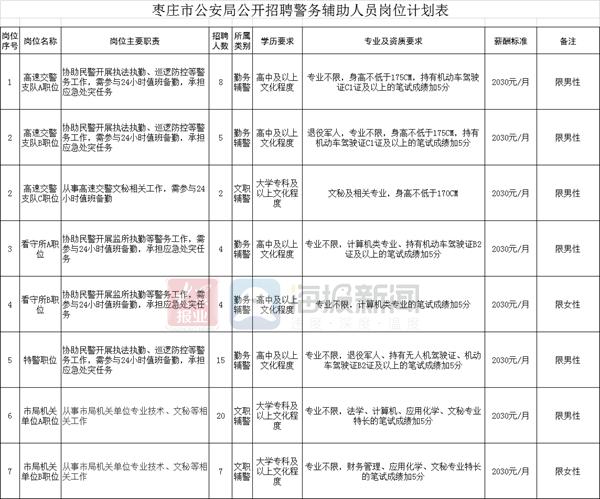 枣庄市公安局招聘警务辅助人员65名,已开始报名!