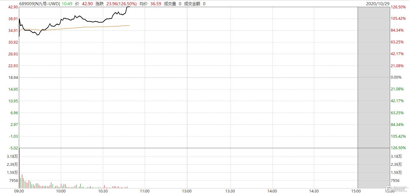 九号公司(689009.SH)临时停牌 较开盘价涨30%