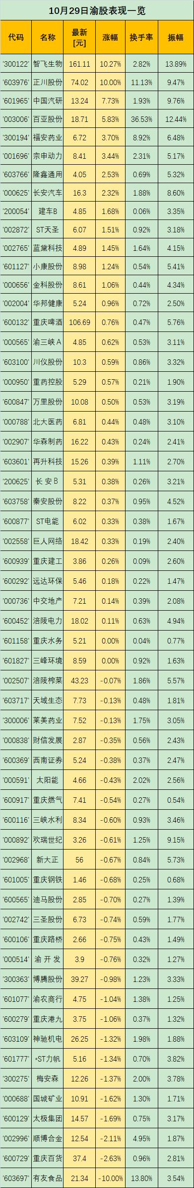 渝股点金 | 华龙证券罗涛:智飞生物涨超10%!短线及中线这样操作...