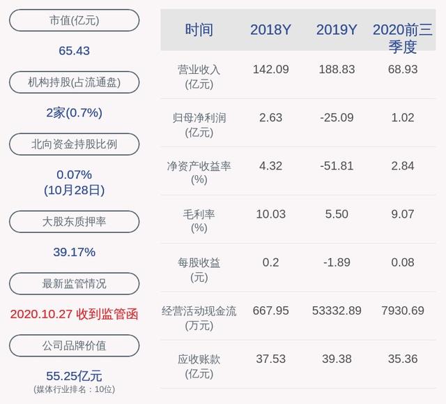 成绩单!科达股份:2020年前三季度净利润约1.02亿元,同比下降18.05%