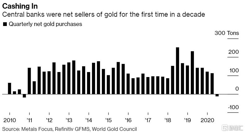 全球央行十年来首次净卖出黄金,消费需求疲软,金价何时才能反弹?