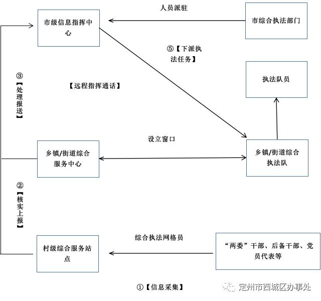 西城区街道综合指挥和信息化网络中心【工作制度】、【工作职责】、【组织机构】、【工作流程】