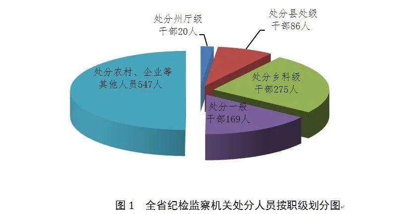 2020年1至9月全省纪检监察机关监督检查、审查调查情况通报