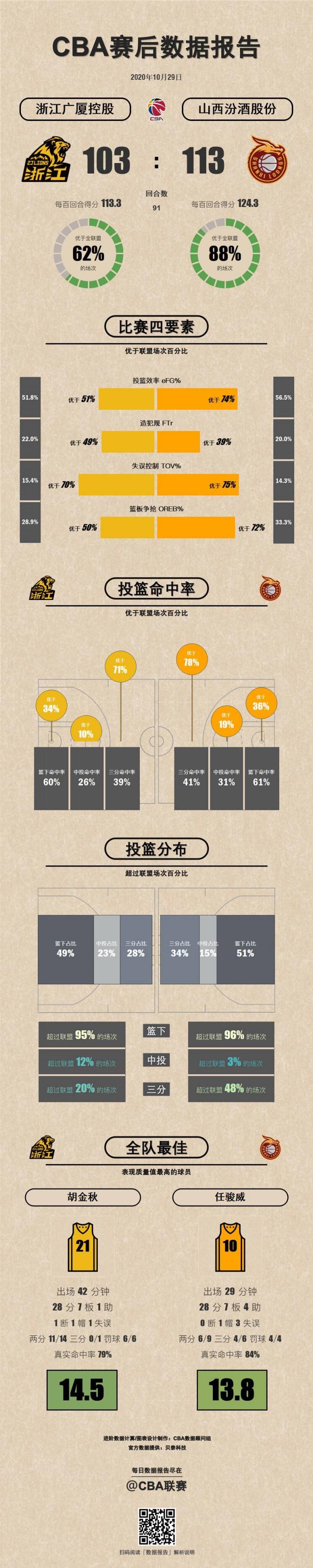 广厦VS山西数据报告:胡金秋、任骏威表现质量值两队最高
