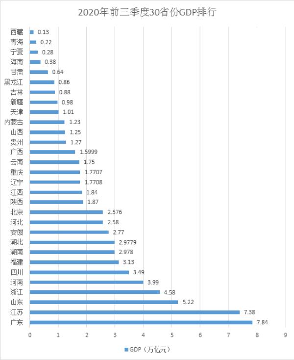 30省份三季报:粤苏、鲁浙总量差距缩小 25省份正增长图片