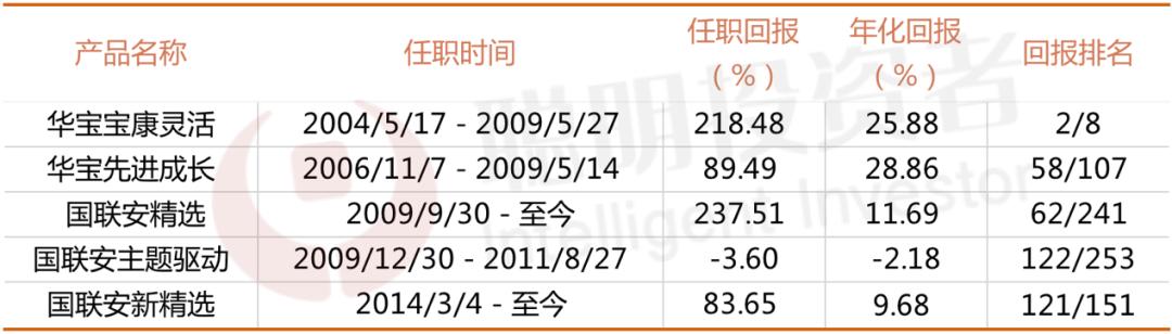 魏东:目前市场已经处于临界值 获取收益或可主要有三种方式