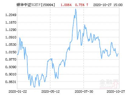 银华中证5GETF净值上涨1.51% 请保持关注