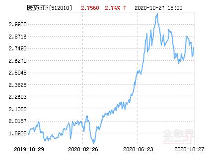 易方达沪深300医药ETF净值上涨1.12% 请保持关注