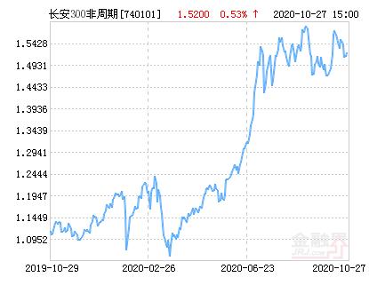 长安沪深300非周期指数净值上涨1.51% 请保持关注