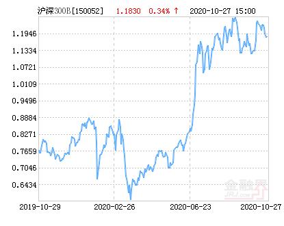 信诚沪深300指数分级B净值上涨1.35% 请保持关注
