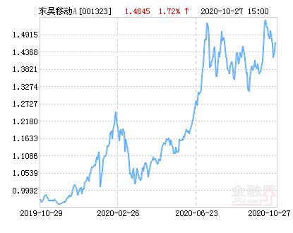 东吴移动互联灵活配置混合A基金最新净值涨幅达3.06%