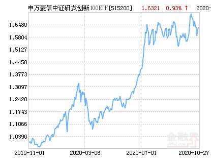 申万菱信中证研发创新100ETF净值上涨1.33% 请保持关注